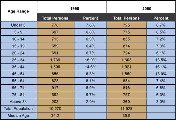 Morris Population by Age