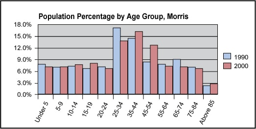 Population Percentage by Age Group, Morris