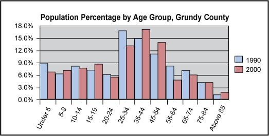 Population Percentage by Age Group, Grundy County