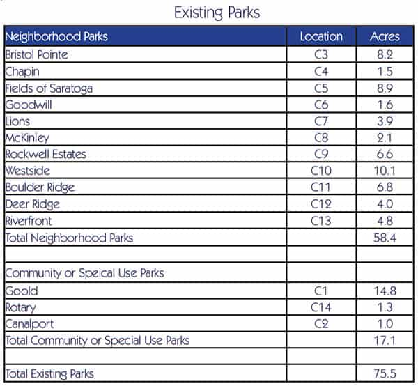 chart_existing-parks